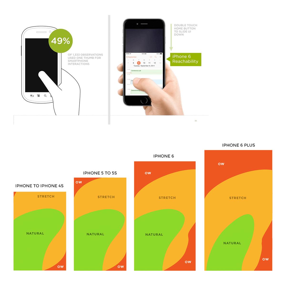 Mobiele telefoon heatmaps
