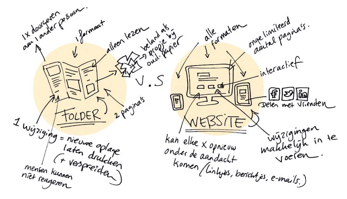 Folder versus Website - een uitleg
