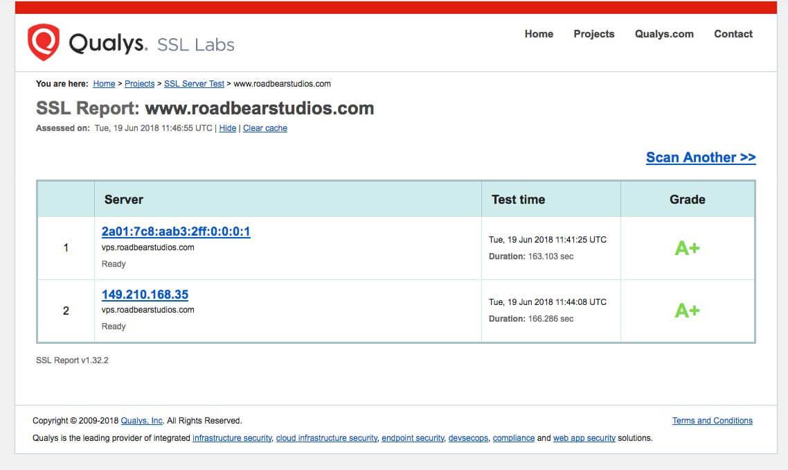 A Score SSL Labs